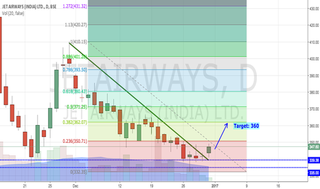 JETAIRWAYS: Jet Airways Breaks Trendline to Take Off