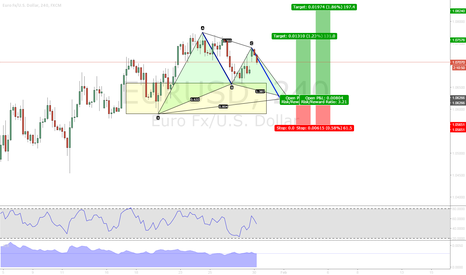 EURUSD: EURUSD H4 Gartley