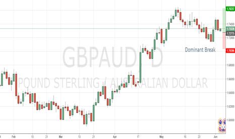 GBPAUD: GBPAUD Dominant Break