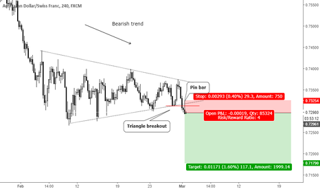 AUDCHF: Trend continuation pin bar