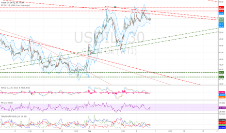 USOIL: USOIL 30M TACTICAL VIEW