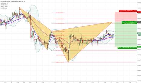AUDCAD: AUDCAD Potential Short Trade Opportunity