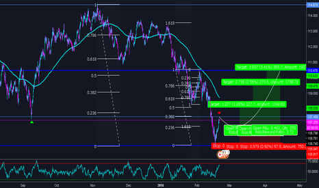 USDJPY: $USDJPY | Let's BUY the HYPE?