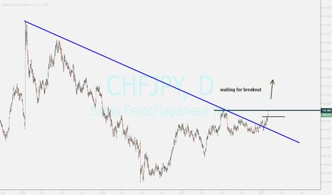 CHFJPY: chfjpy....buy opportunity
