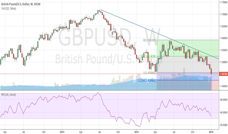 GBPUSD: Cable Finishes Week Below 2015 Lows