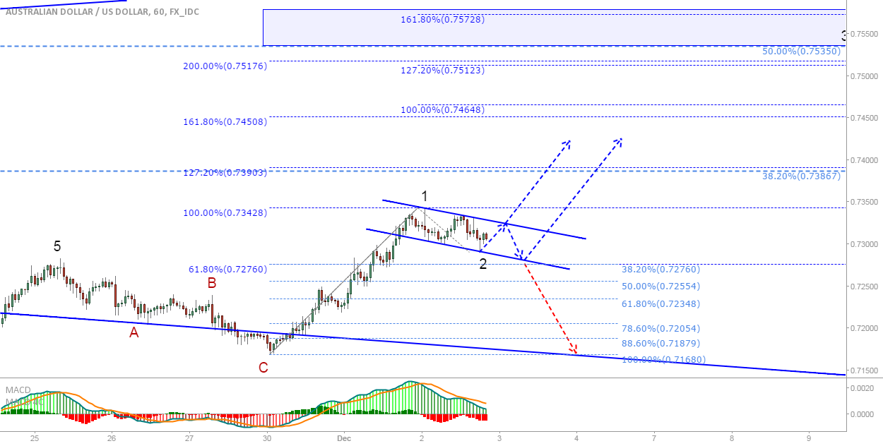 AUD/USD: Long if we break out of the flag!