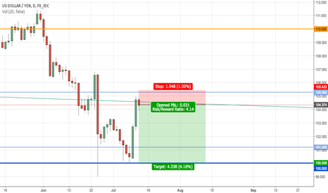 USDJPY: Take USDJPY down to 101.2