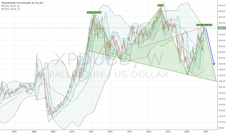 XPDUSD: XPD  correction seems to be finished