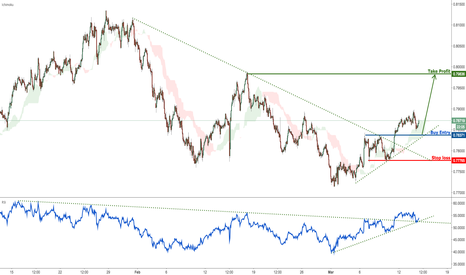 AUDUSD: AUDUSD is above strong support, remain bullish