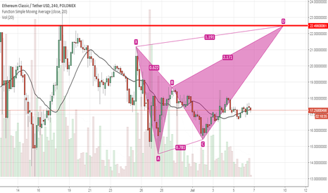 ETCUSDT: ETC forming a possible bearish butterfly pattern.