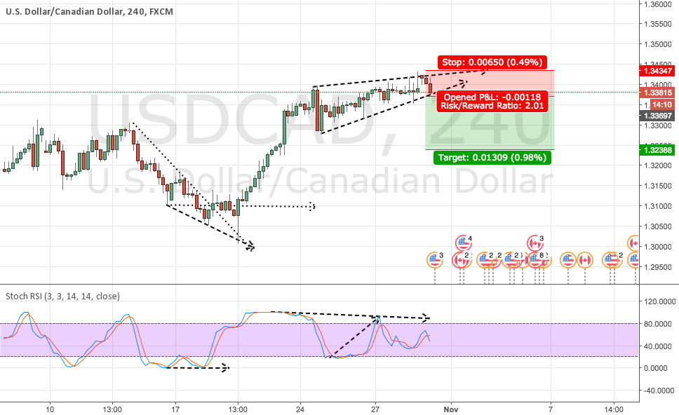 USDCAD wait for open order Update