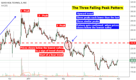 QUICKHEAL: Quick Heal - Perfect example of Three Falling Peaks Pattern.