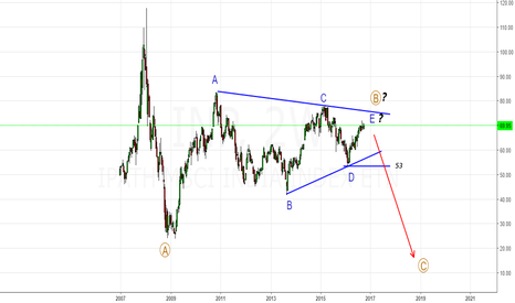 INP: INP- MSCI INDIA ETF- B-Wave Triangle About to End