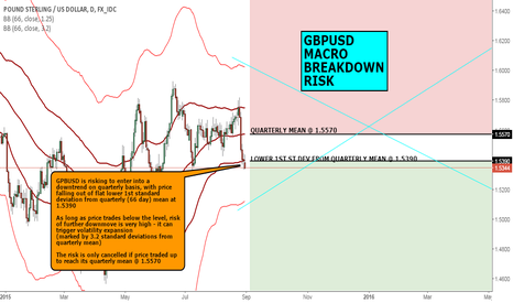GBPUSD: MACRO VIEW: GBPUSD MACRO BREAKDOWN RISK