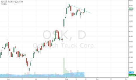 OSK: flag breakout