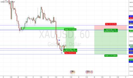 XAUUSD: Buy Gold on minor retracement