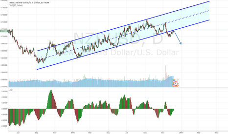 NZDUSD: selling an up trend that's typicaly me