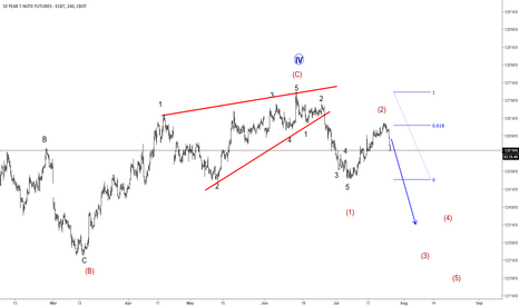 ZN1!: Elliott Wave Analysis: 10 Year US Notes Trading Lower