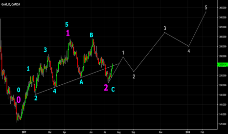 XAUUSD: Gold. End of C Wave ?