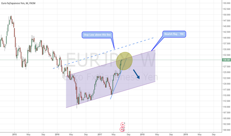 EURJPY: EURJPY - Aggressive bearish entry