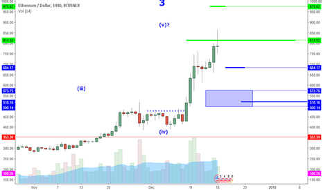 ETHUSD: ETHUSD: 1K Near But Watch For These Reversal Patterns.