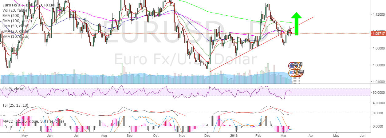 EURUSD - The Trap of Draghi