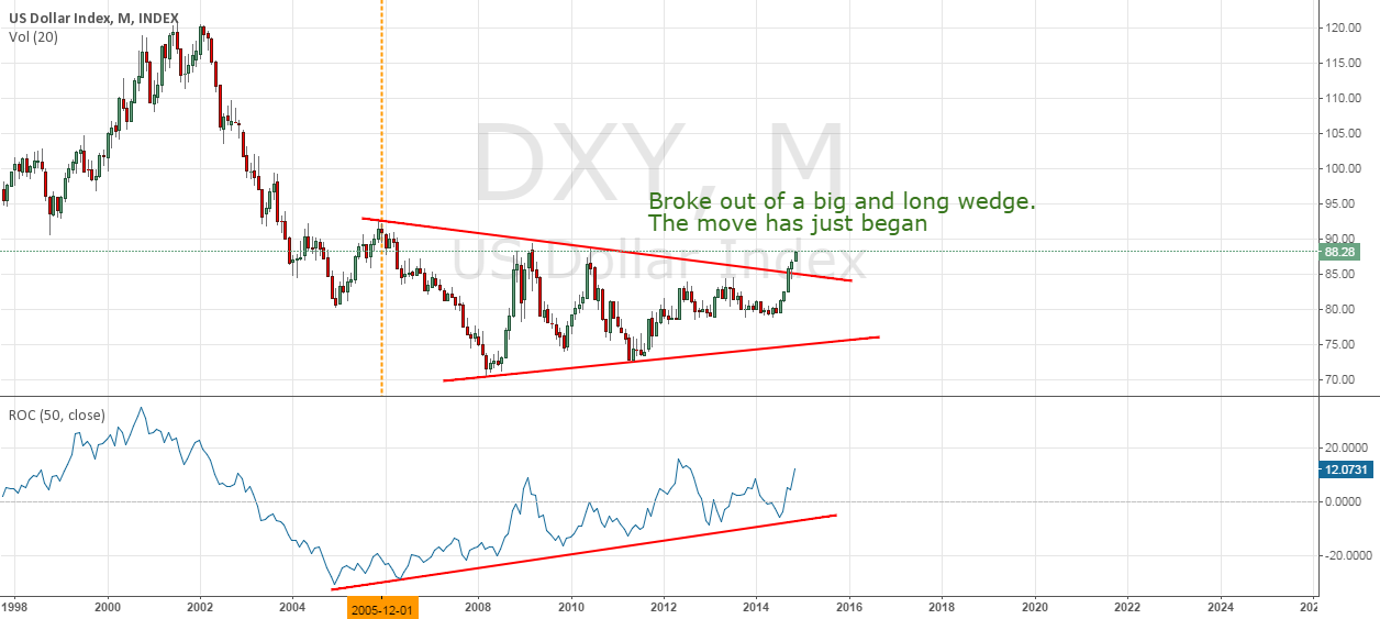 $DXY - US Dollar's move is just the beginning