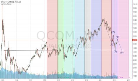 QCOM: QCOM Lower