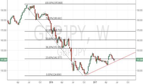 GBPJPY: GBP/JPY - Bullish reversal above 141.58