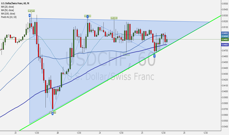 USDCHF: Ascending Triangle + uptrend on USDCHF