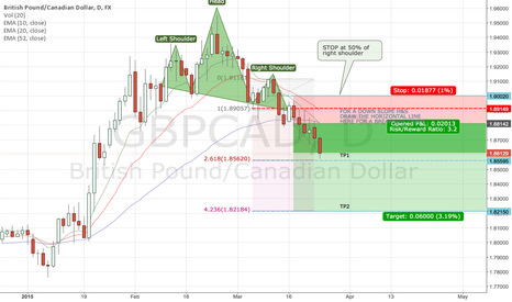 GBPCAD: H&S for GBPCAD