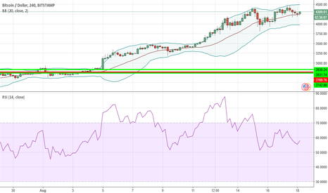 BTCUSD: Do I even have to say it?
