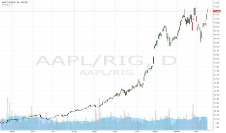AAPL/RIG: AAPL/RIG Spread Trade