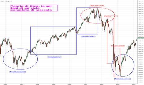 SPX: 3. Didattica: teoria di Dow e fasi di mercato (I)