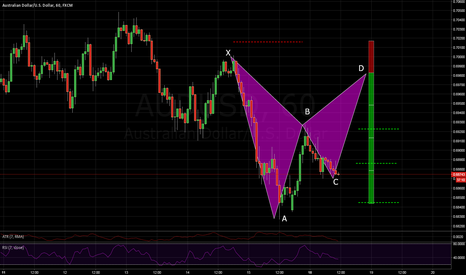 AUDUSD: Getting to the party early AUDUSD