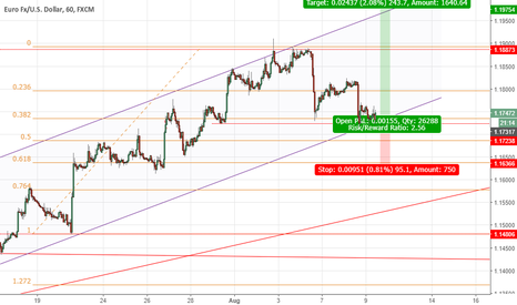 EURUSD: EUR/USD Long opportunity, good R/R!