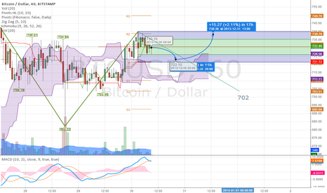 BTCUSD: Ranging 721 to 738