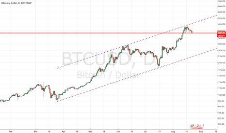 BTCUSD: Bitcoin Signs of Bears