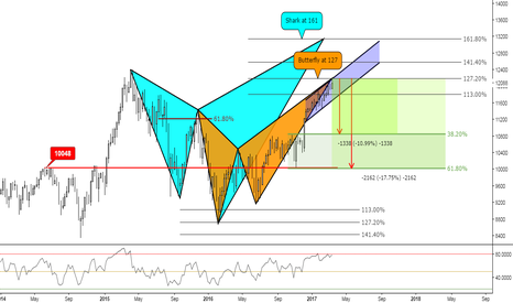 GER30: (Weekly) Friday // 127% // Overbought // Divergence // Butterfly