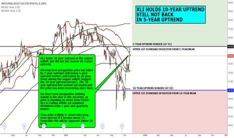 XLI: MACRO VIEW: XLI HOLDS 10-YEAR UPTREND, STILL NOT BACK IN 5-YEAR