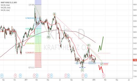 KHC: KRAFT-HEINZ Bull-Bear Scenario