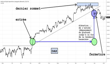 DAX: DAX étude rapide avec plafonds, fin de tendance, etc.