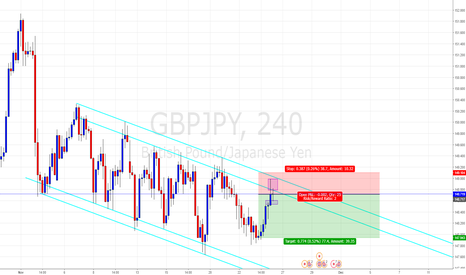 GBPJPY: GBP/JPY SHORT based on a descending channel