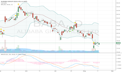 BABA: Convergence of green candles =) just up the road map