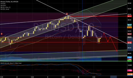 BTCUSD: Bitcoin - negative outlook