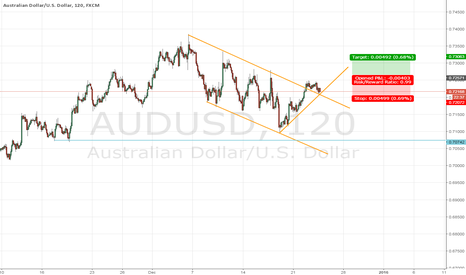 AUDUSD: AUD USD long a 07257