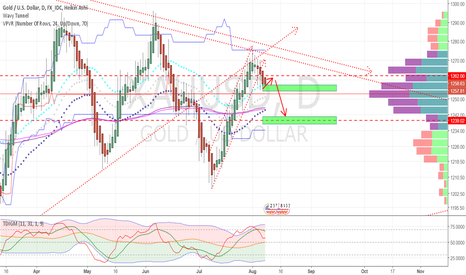 XAUUSD: XAUUSD may throw back to Resistant zone 1262-1264 and go down to