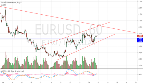 EURUSD: EURUSD possibility of breaking down the trend channel