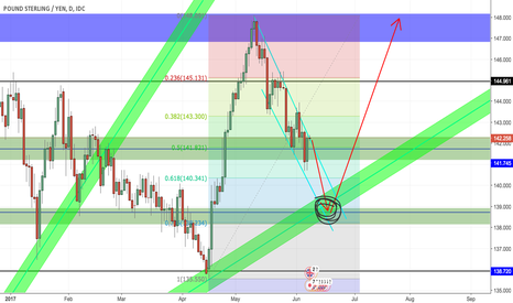 GBPJPY: potential long position after election in GB