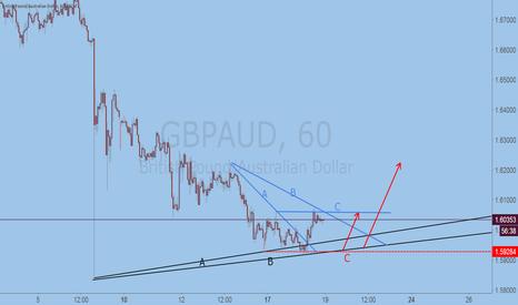 GBPAUD: GBP/AUD trend